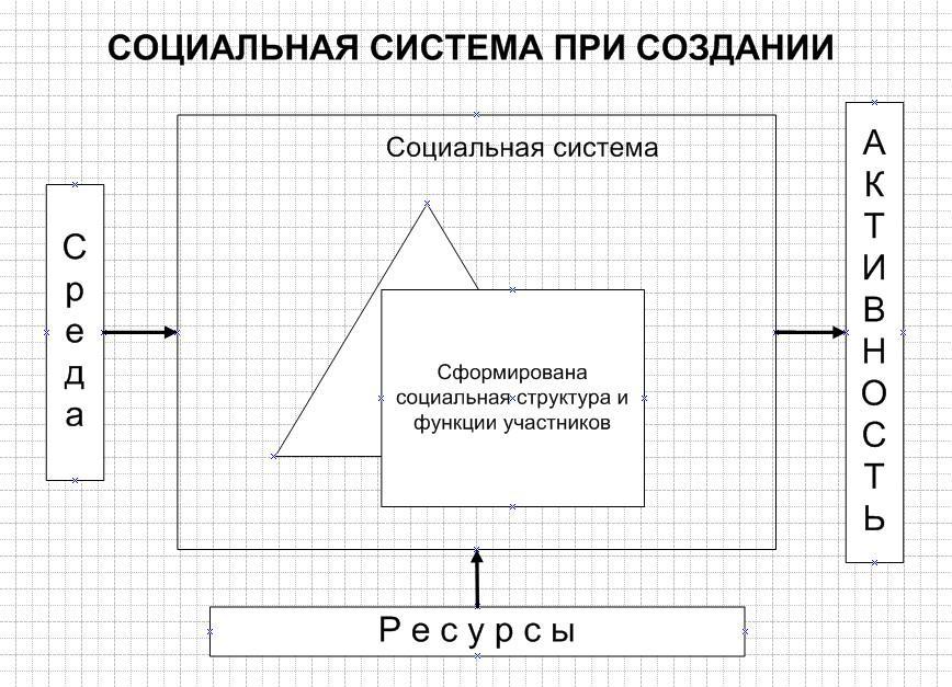 Новая иерархия труда