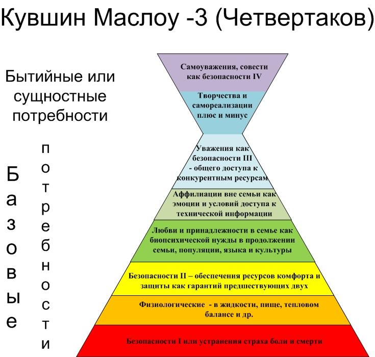 Кувшин Маслоу